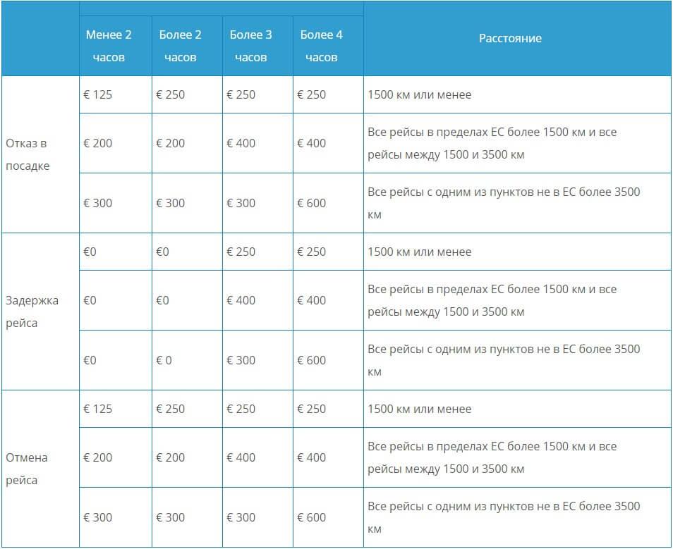 Расчет компенсации за задержку или отмену рейса